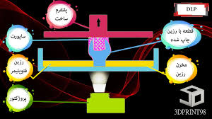قابلیت ها و کاربردهای فناوری تولید قطعات به روش ( selective laser melting)