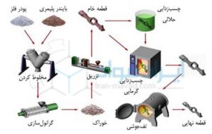 دانش تولید قطعات فلزی به روش  ( metal injection modling )